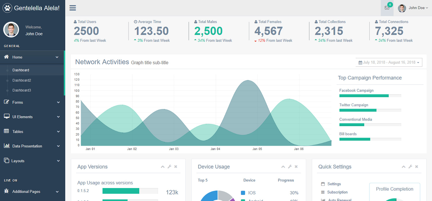 Gentellela (Most Popular) Dashboard Template